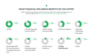 [Infographic] 2019 State of Financial Wellness Benefits