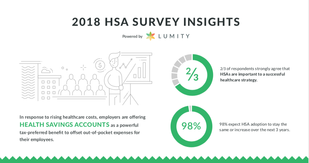 [Infographic] 2018 HSA Survey Insights
